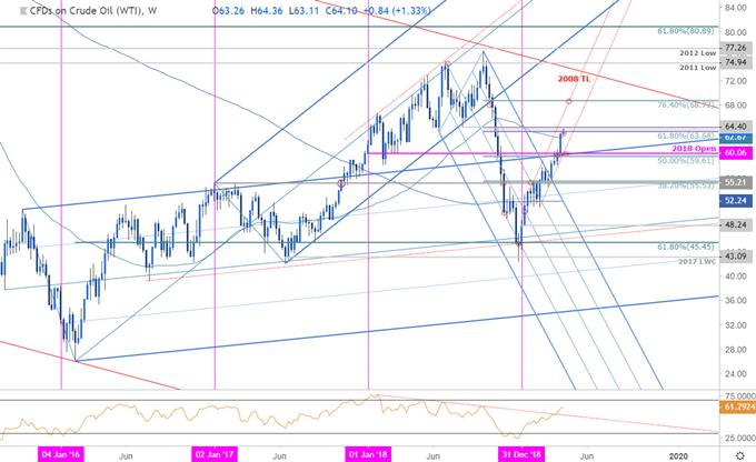 Crude Oil Price Chart - WTI Weekly