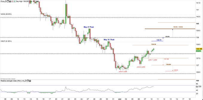 GBPJPY price 4hour chart 10-06-19