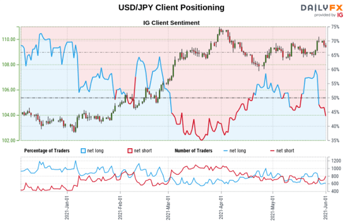 USD/JPY, AUD/JPY Uptrends in Focus as Net-Short Bets Cool