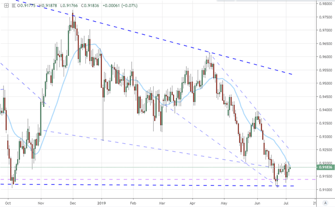 AUDCAD Primed For Break with Fewer Thematic Restrictions