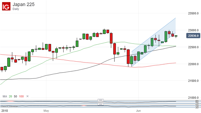NIKKEI 225 WITH MOVING AVERAGES