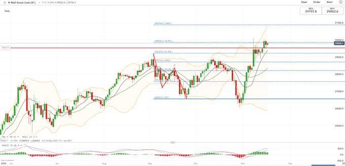 ASX 200 Defies Gravity as Dow Jones Falls, Thailand Rate Decision in Focus