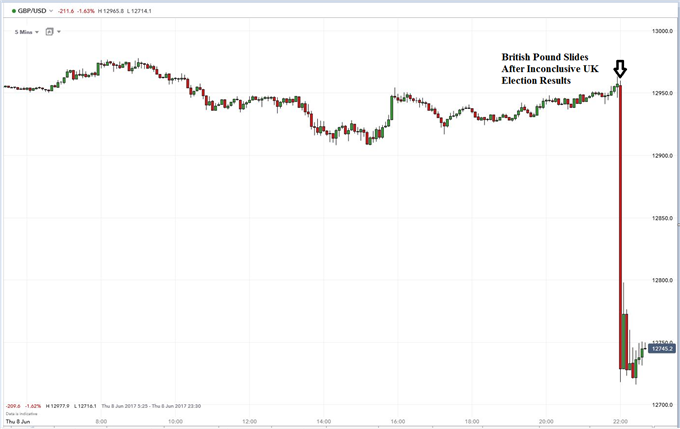 British Pound Slides After Inconclusive UK Election Results