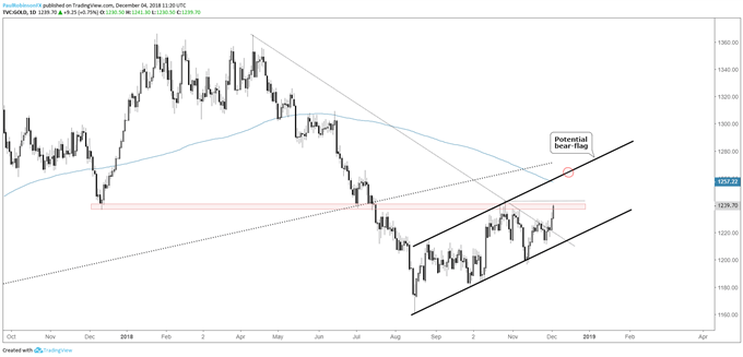 Gold daily chart, if resistance breaks, then higher