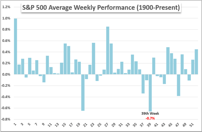 S&P 500 and Dollar Have Different Views for Last Week of September