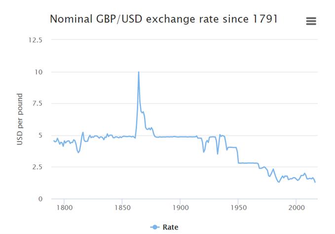 GBP/USD-Wechselkurs seit 1791