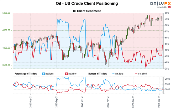 Crude Oil, Gold, Silver Outlook: Short Bets Hint Prices May Rally to Resistance