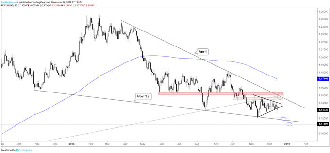 EUR/USD Weekly Technical Forecast: Euro Shorts in Charge on Tri-break
