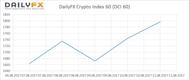 Bitcoin: DailyFX Crypto-Index im Rekordfieber