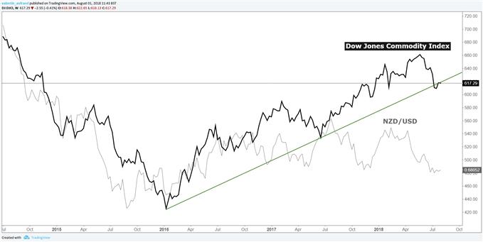 Dollar néo-zélandais corrélé positivement à la tendance des matières premières