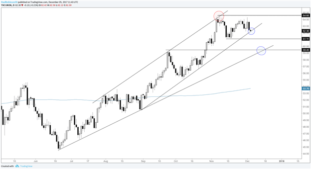 Technical Analysis for Gold, Silver, Oil, DAX, S&P 500, and More