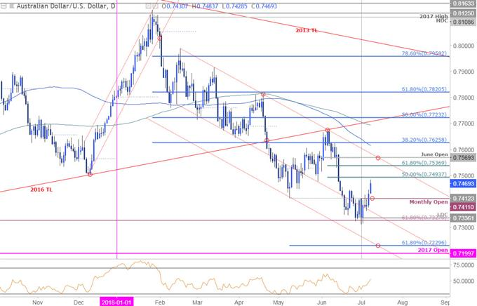AUD/USD Price Chart