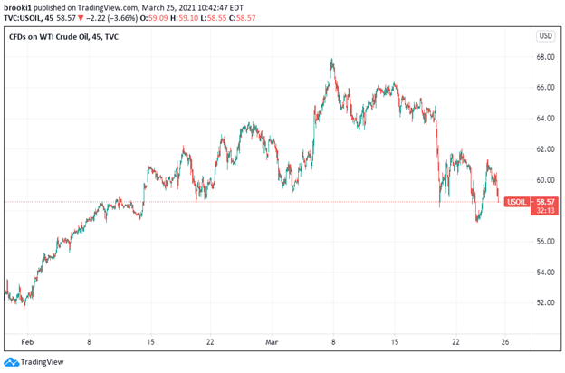 WTI, WTI Crude, Crude Oil Price, TradingView
