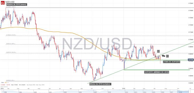 Gráfico técnico de NZDUSD.