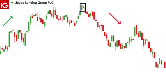 Bullish Harami in the stock market Lloyds PLC