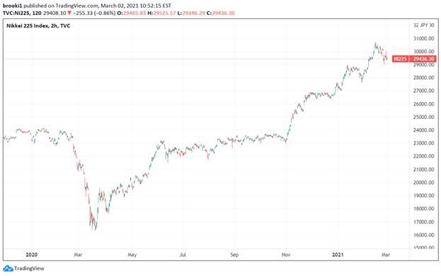 Nikkei, Nikkei 225, TradingView, Nikkei Pandemic