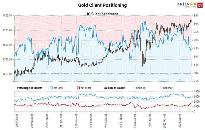 igcs, ig client sentiment index, igcs gold, gold price chart, gold price forecast, gold price today, gold coronavirus, gold covid-19