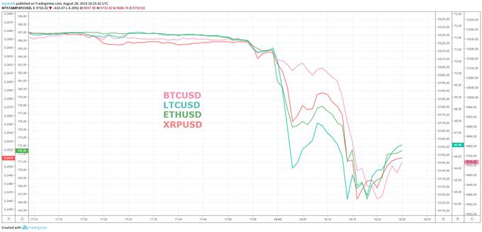 BTCUSD, ETHUSD, XRPUSD, LTCUSD price charts