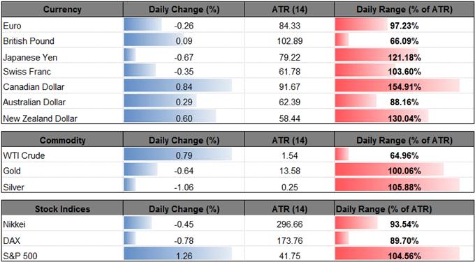USD/CAD Initiates Bearish Sequence Despite Hawkish Fed Rhetoric