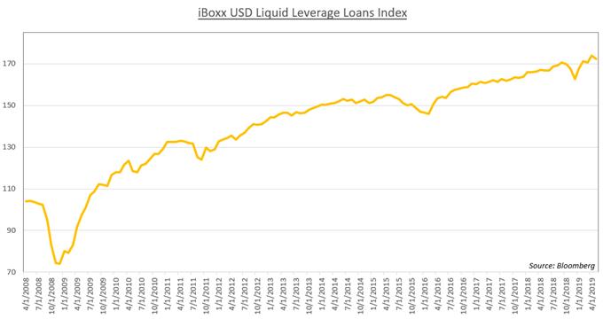Chart Showing Leveraged Debt Market