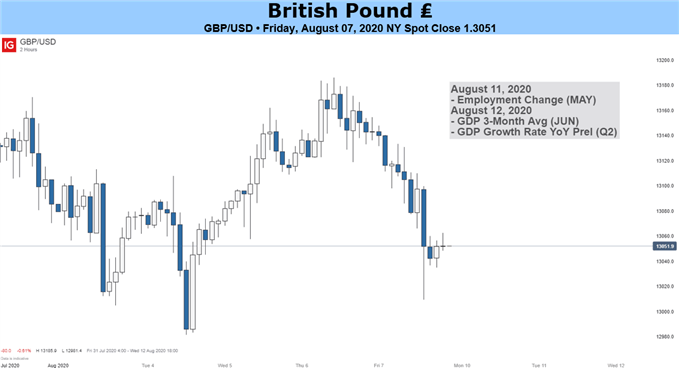 British Pound May Fall on Virus-Hit GDP Data, Brexit Stalemate