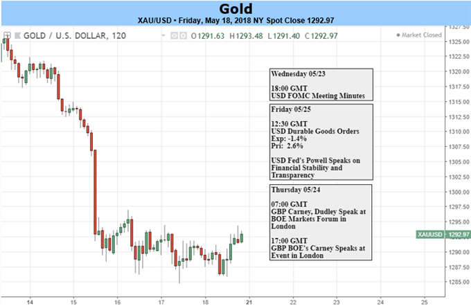 Gold Prices May Fall As Non-Interest Metals Continue Losing Out