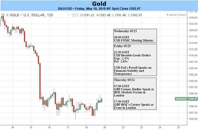 Goldpreis könnte fallen, da nicht zinstragende Metalle weiter auf der Verliererspur sind