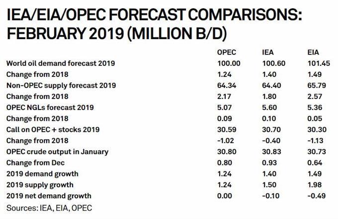 IEA/EIA/OPEC