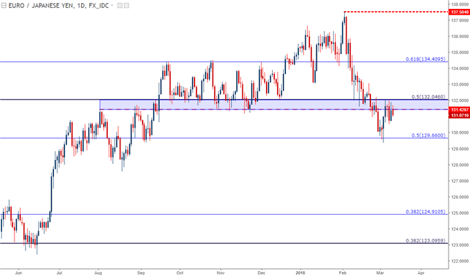 eur/jpy price chart daily time frame