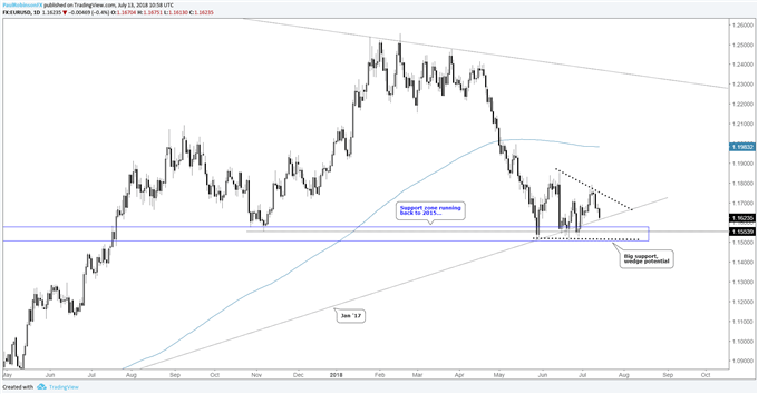 EUR/USD daily chart, 11500s support, possible wedge