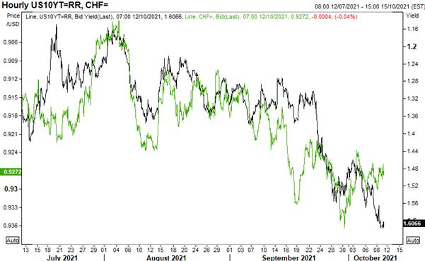 US Dollar Winning Safe-Haven Battle vs JPY, CHF Risks Are Lower