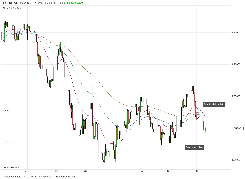 Contexto global y menor liquidez en los mercados presionarían al EUR/USD a la baja esta semana