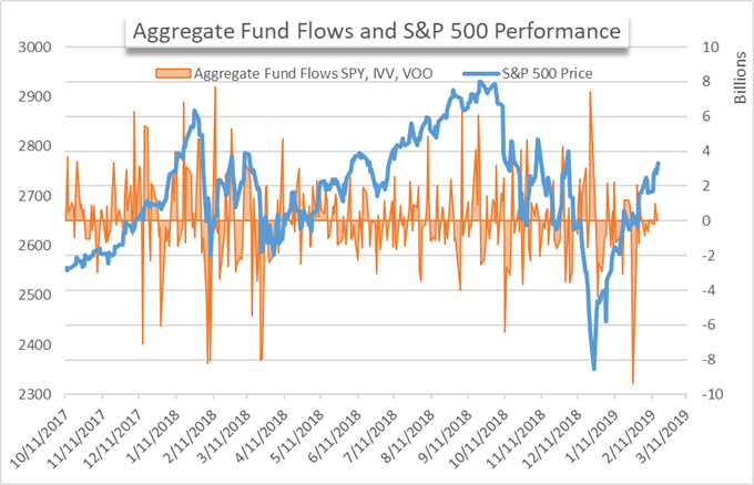 Stock Market Fund Flows May Suggest the Dow Jones is at a