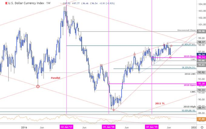 US Dollar Index Price Chart - DXY Weekly - USD Technical Outlook