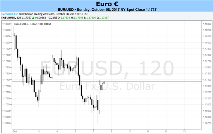 Euro's Quiet Calendar Means Other Currencies are in Control