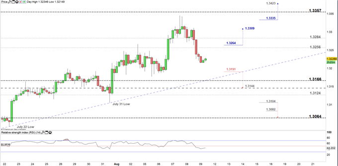 USDCAD price four- hour chart 09-08-19