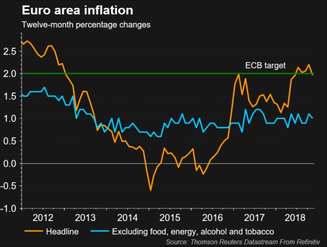 EURUSD Drops on Soft Inflation and Month-End