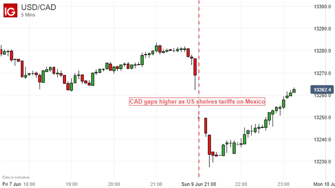 USDCAD price chart - 5 minute