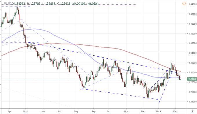 Chart of EURUSD and 100-day and 200-day moving average