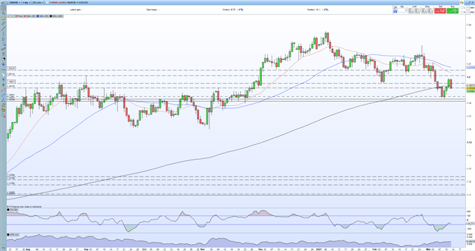 EUR/USD Price Breakdown Set to Continue as Germany Warns of Third Pandemic Wave