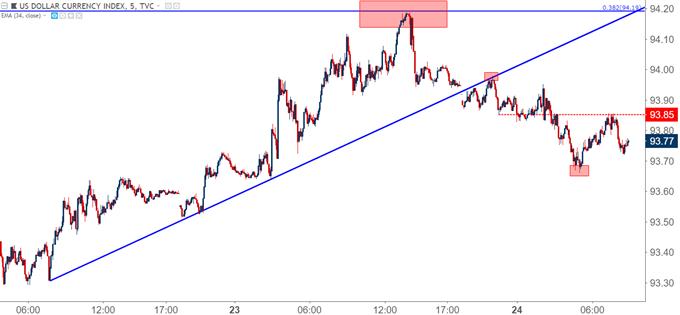 US Dollar Five Minute Chart