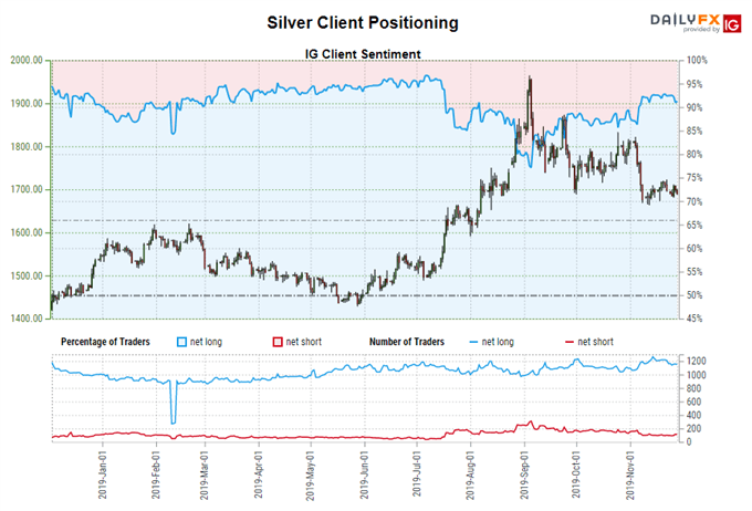 igcs, ig client sentiment index, igcs silver, silver price chart, silver price forecast, silver price technical analysis