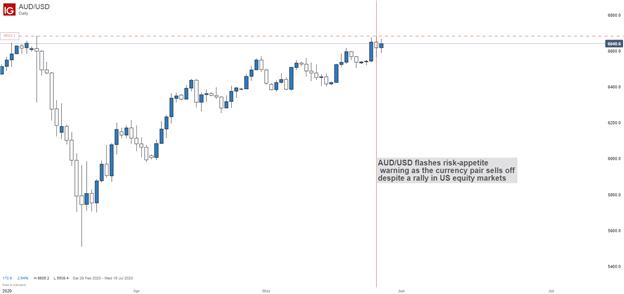 AUDUSD price chart risk appetite