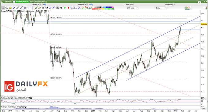 GBP/USD prices forecast daily chart