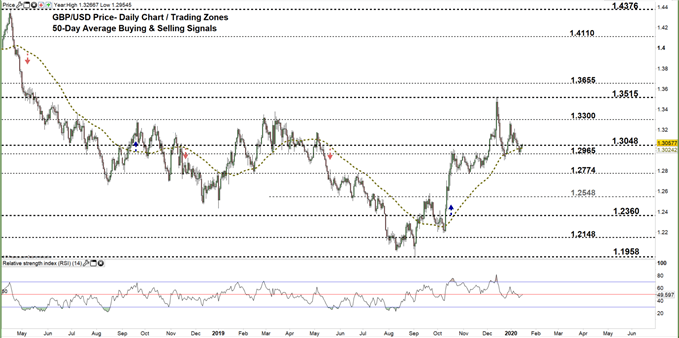 GBPUSD daily price chart 16-01-20 Zoomed out