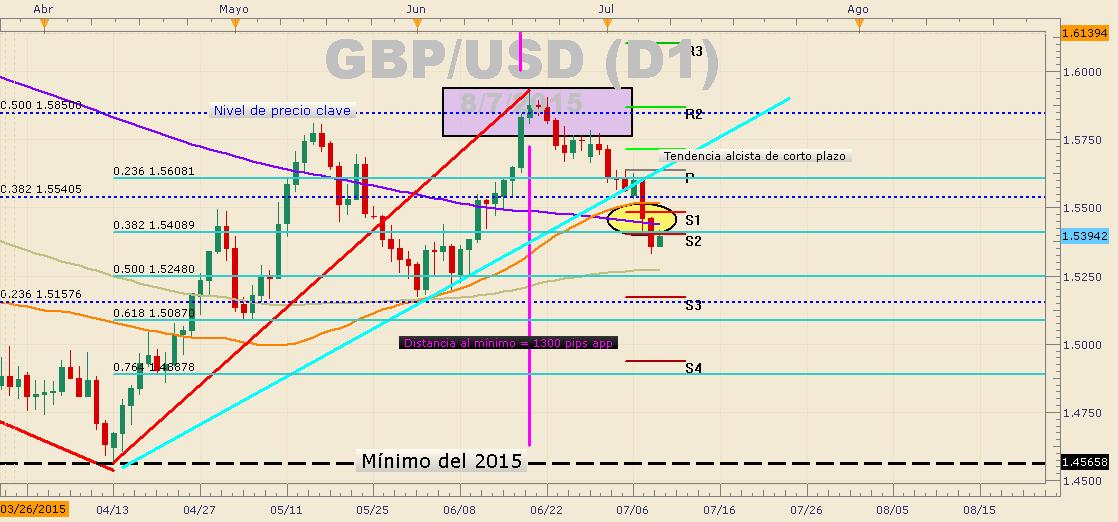 GBP/USD en rango mensual esperando PIB de UK - Posibilidad de breakout
