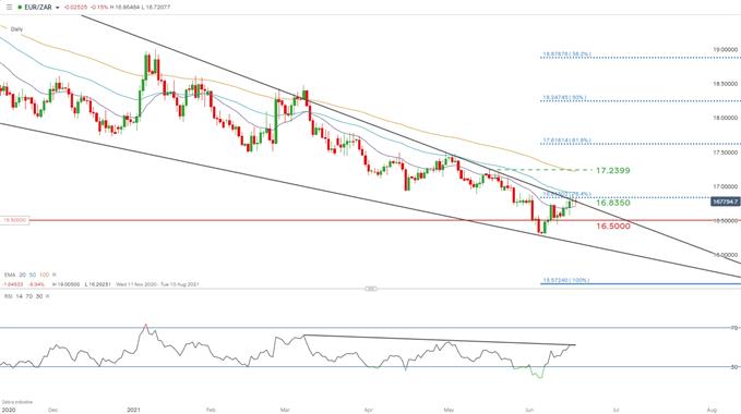 South African Rand Price Action Setups: USD/ZAR, EUR/ZAR, GBP/ZAR