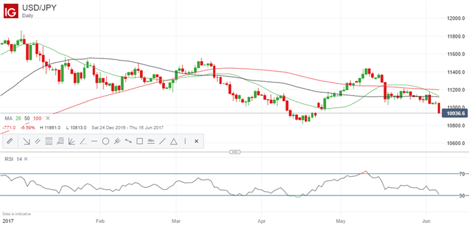 Now Could Be The Time to Go Long USD/JPY