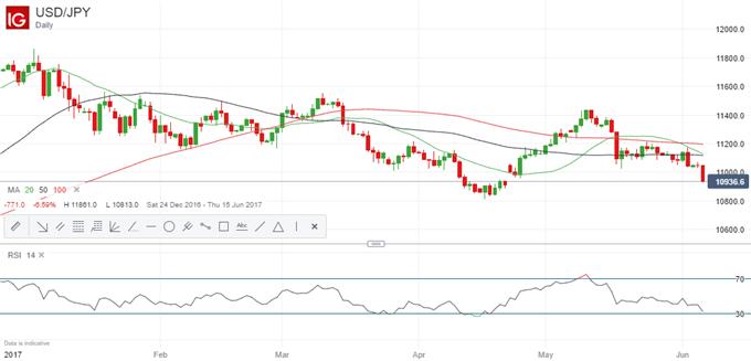 Le moment pourrait être opportun pour adopter une position longue sur l'USD/JPY