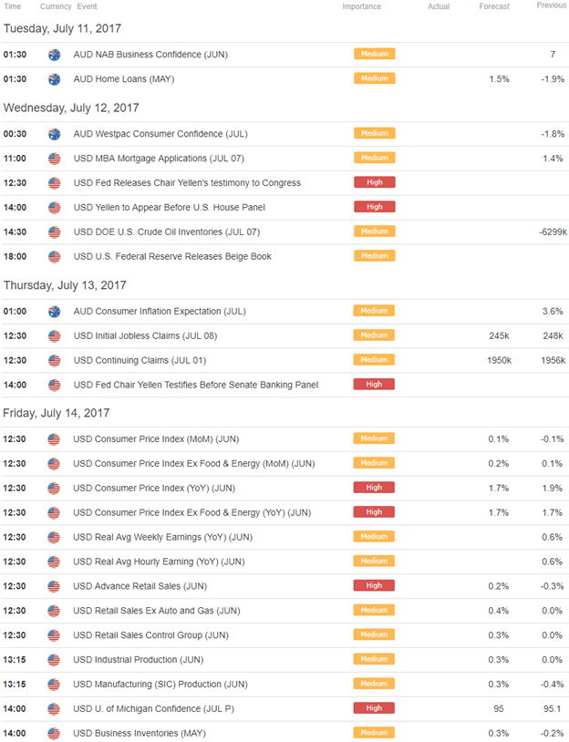 AUD/USD Economic Docket